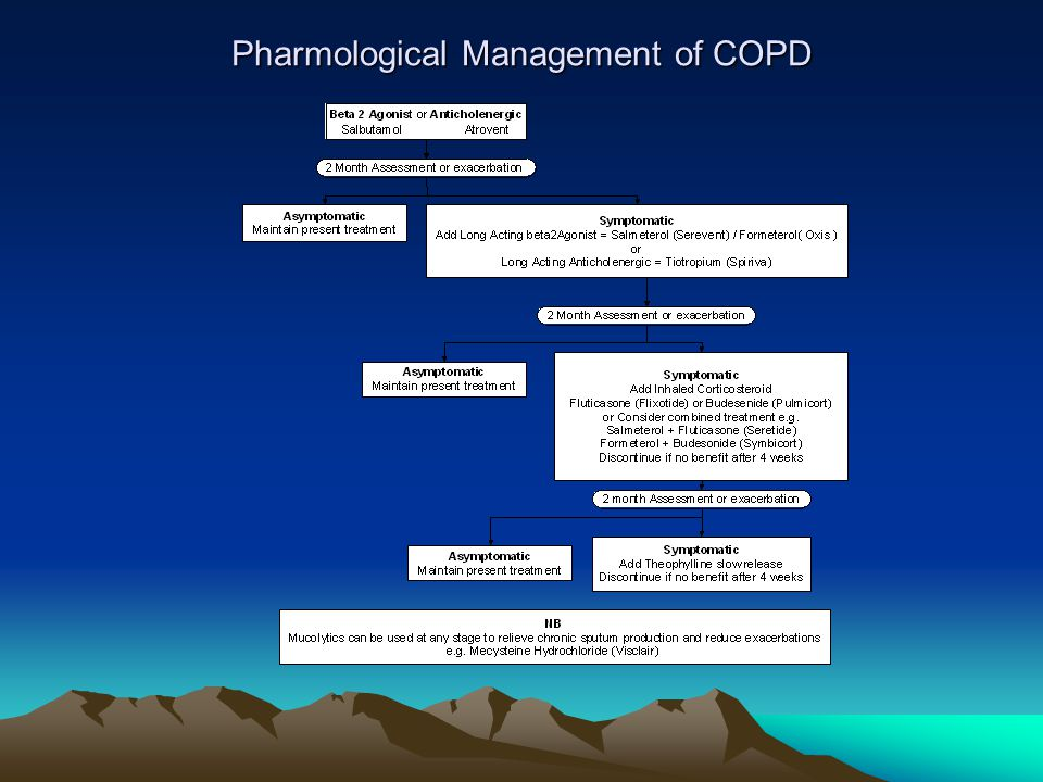Pharmological Management of COPD