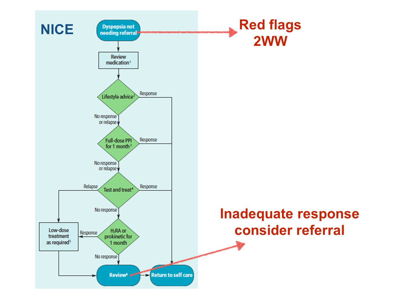 Red flags 2WW NICE Inadequate response consider referral