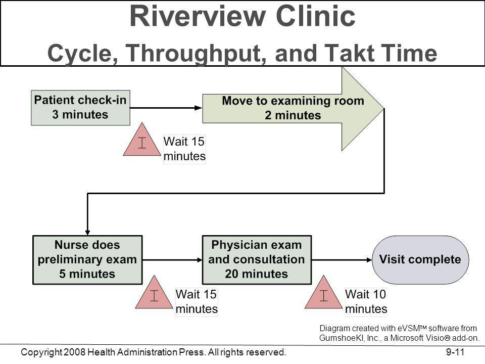 Riverview Clinic Cycle, Throughput, and Takt Time