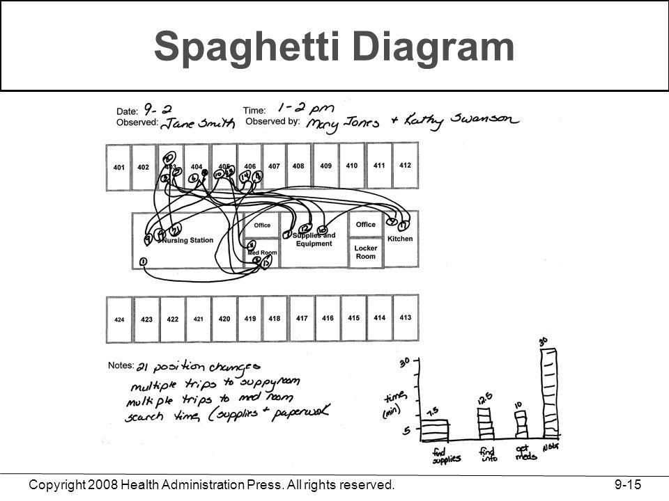 Spaghetti Diagram Copyright 2008 Health Administration Press. All rights reserved.