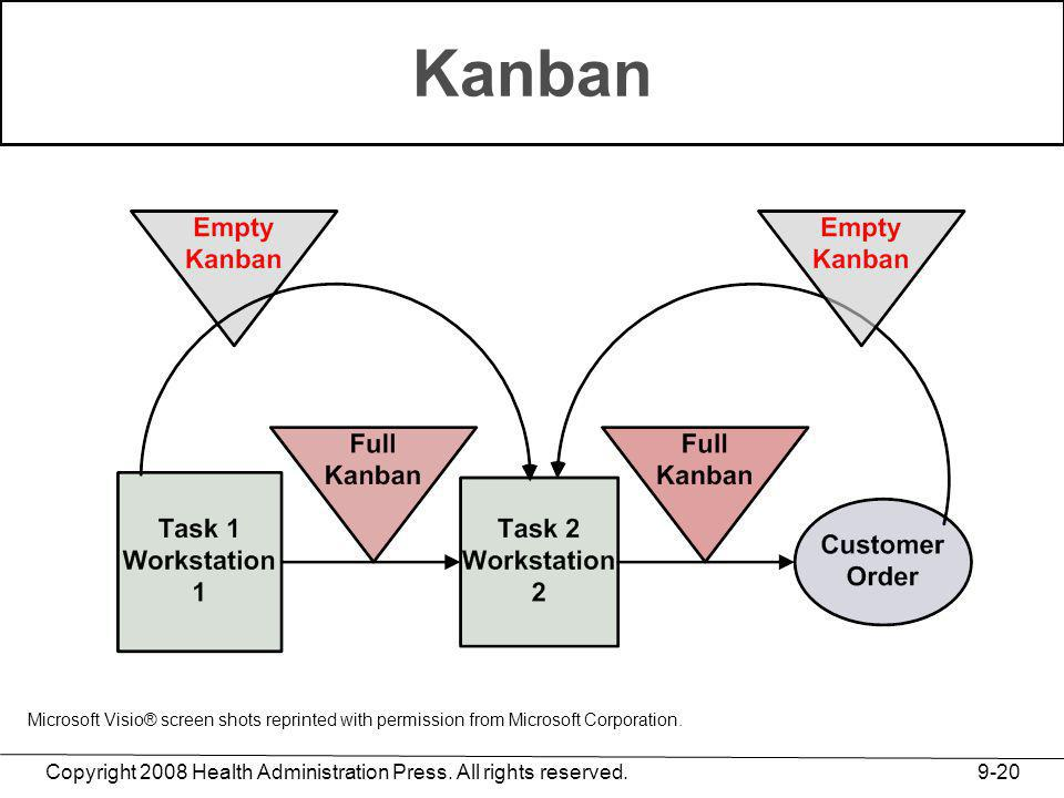 Kanban Microsoft Visio® screen shots reprinted with permission from Microsoft Corporation.