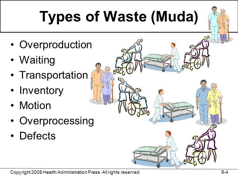 Types of Waste (Muda) Overproduction Waiting Transportation Inventory