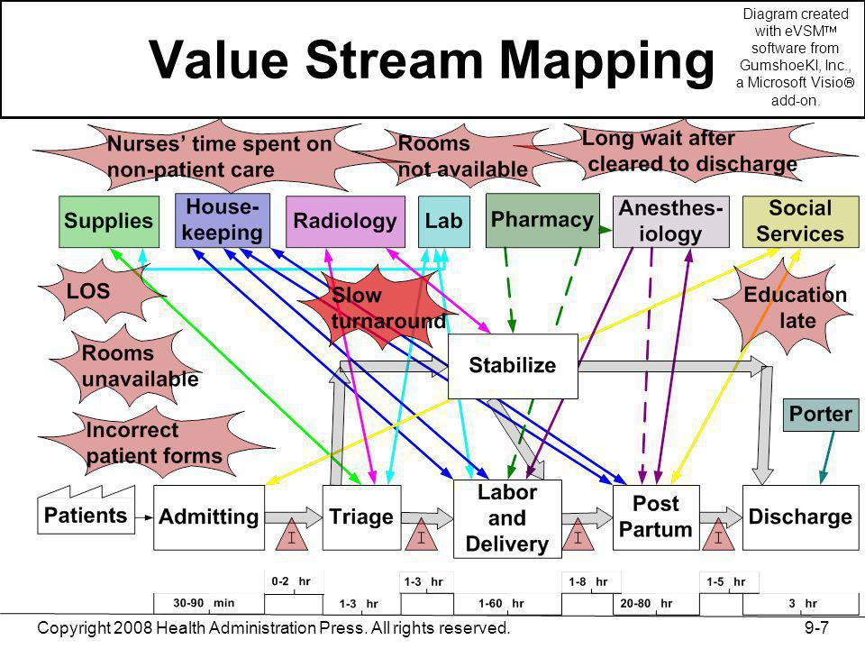 Value Stream Mapping Diagram created with eVSM software from GumshoeKI, Inc., a Microsoft Visio add-on.