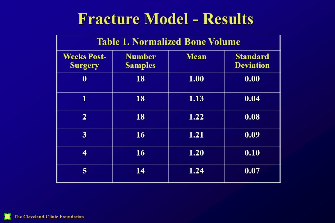 Fracture Model - Results Table 1. Normalized Bone Volume
