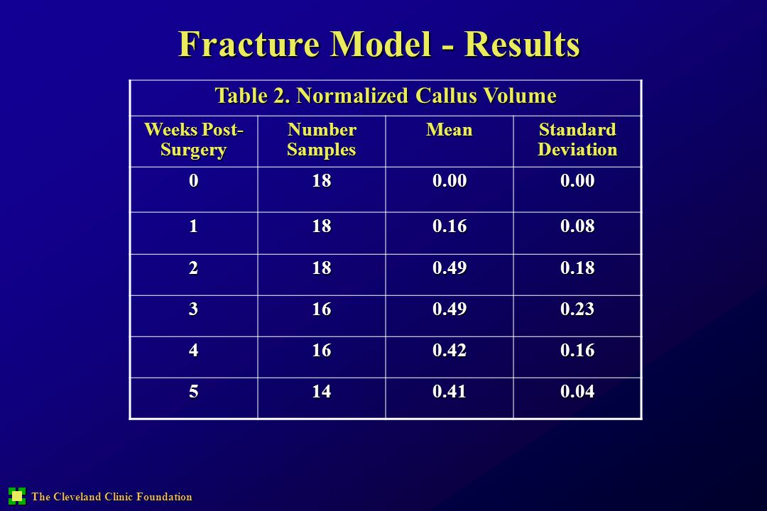 Fracture Model - Results Table 2. Normalized Callus Volume