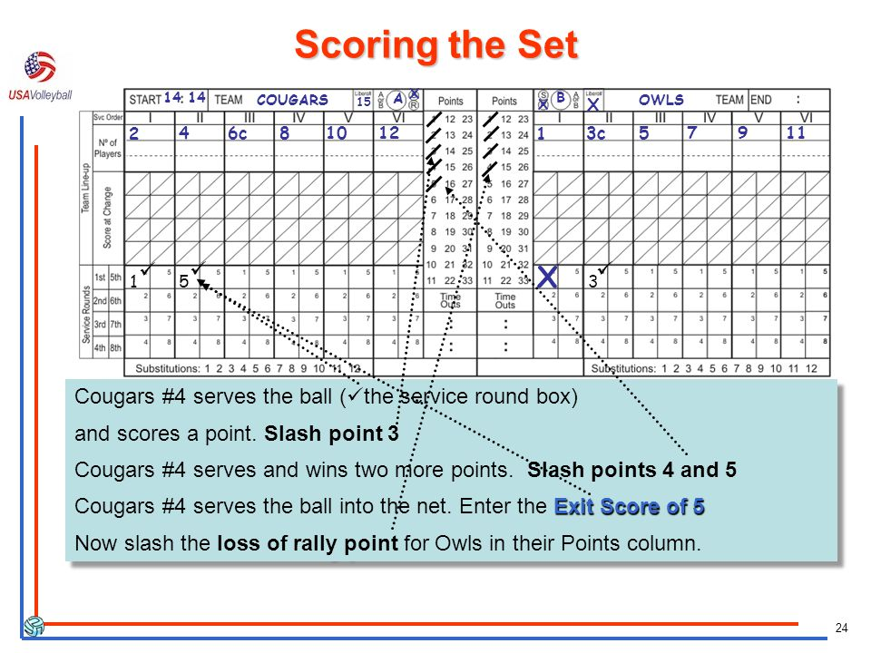 Scoring the Set 14 14. COUGARS. 15. A. X. B. X. X. OWLS. 2. 4. 6c. 8. 10. 12. 1. 3c.