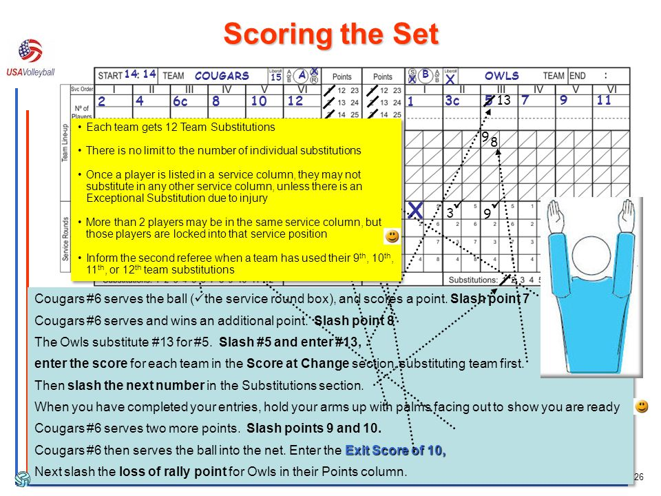 Scoring the Set X X ü ü ü ü ü 5 8 X 2 4 6c 8 10 12 1 3c 5 13 7 9 11 9