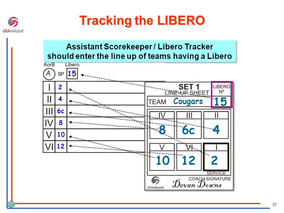 Tracking the LIBERO Assistant Scorekeeper / Libero Tracker should enter the line up of teams having a Libero.
