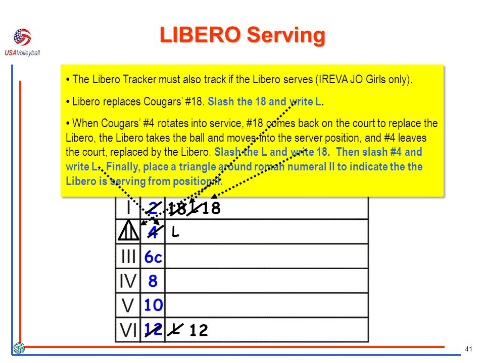 LIBERO Serving The Libero Tracker must also track if the Libero serves (IREVA JO Girls only).