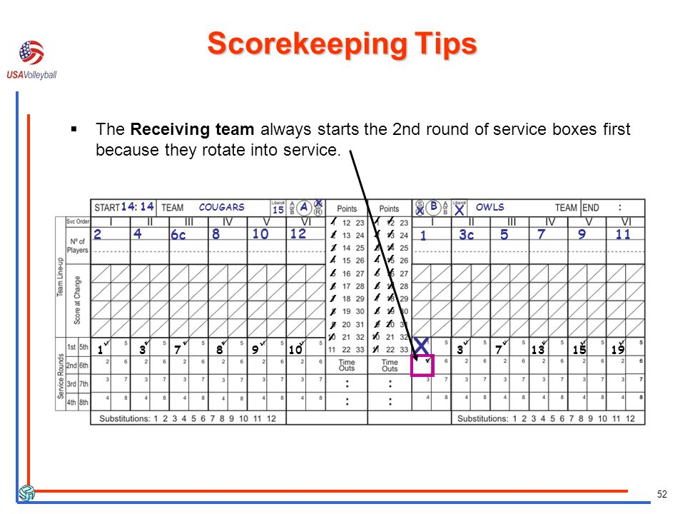 Scorekeeping Tips The Receiving team always starts the 2nd round of service boxes first because they rotate into service.