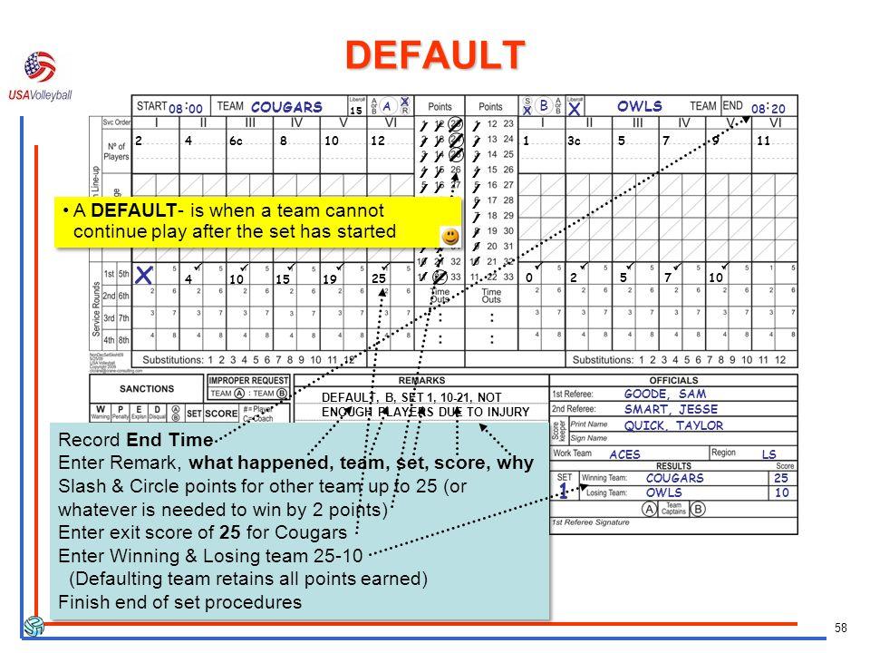DEFAULT COUGARS. A. X. 08 00. B. X. OWLS. 15. X. 08 20. / / / / / / 2 4 6c 8 10 12.