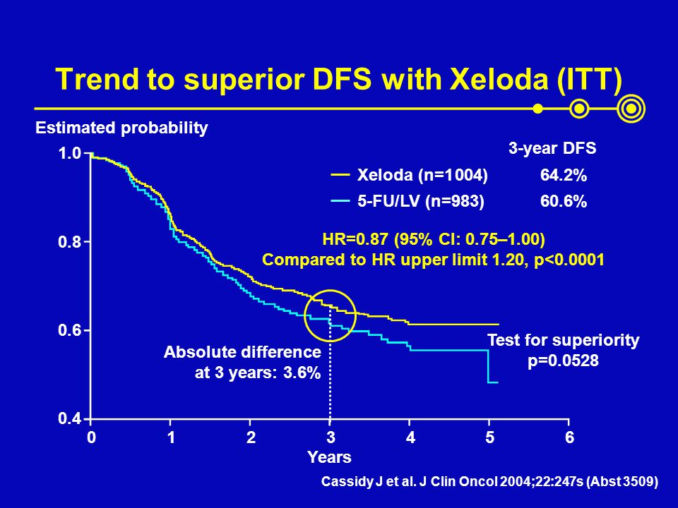 Trend to superior DFS with Xeloda (ITT)