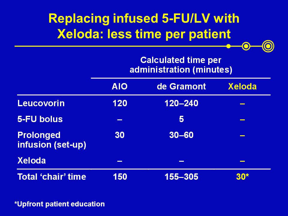 Replacing infused 5-FU/LV with Xeloda: less time per patient