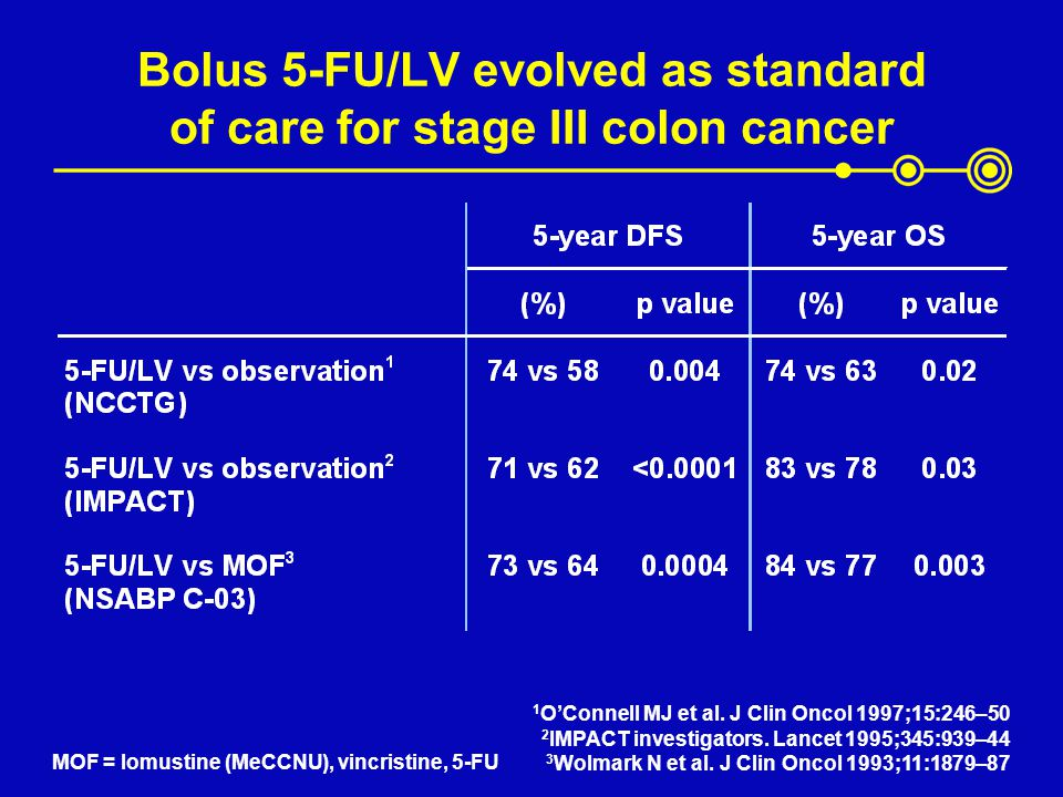 Bolus 5-FU/LV evolved as standard of care for stage III colon cancer