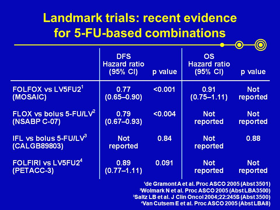 Landmark trials: recent evidence for 5-FU-based combinations