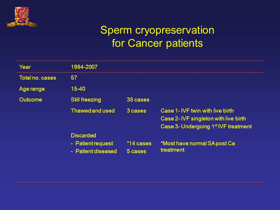Sperm cryopreservation for Cancer patients