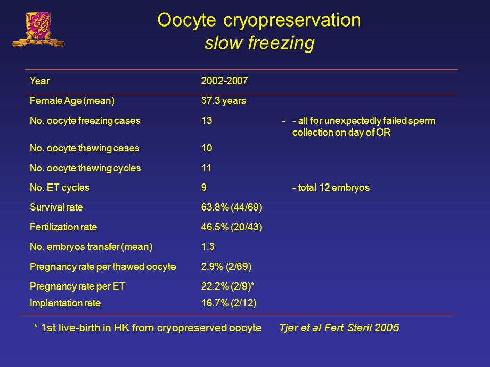 Oocyte cryopreservation slow freezing
