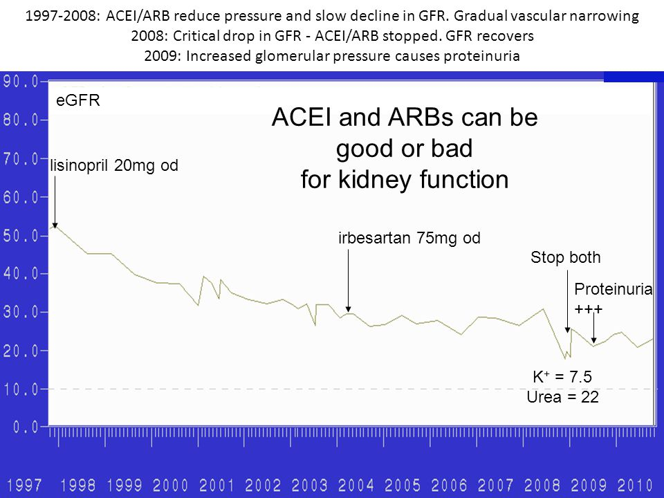 ACEI and ARBs can be good or bad