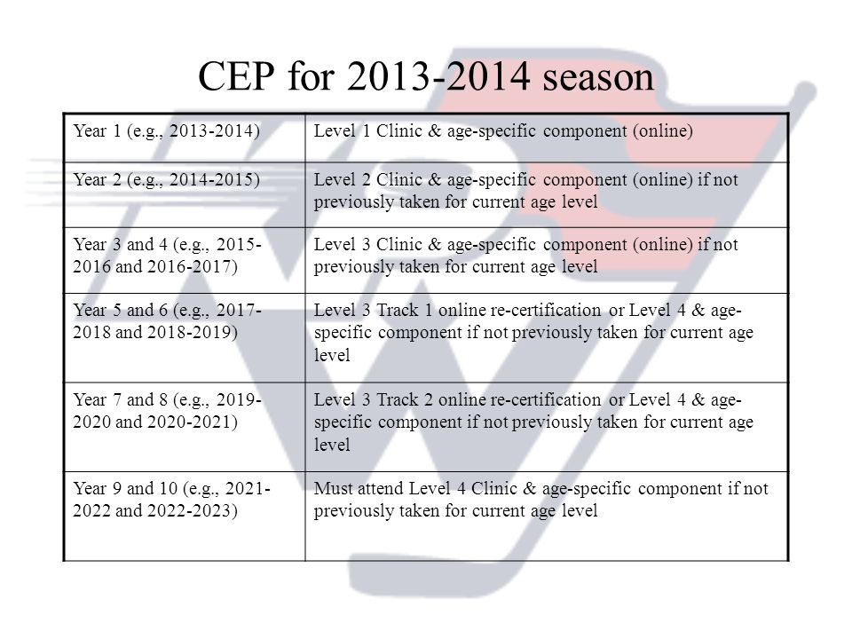 CEP for season Year 1 (e.g., )