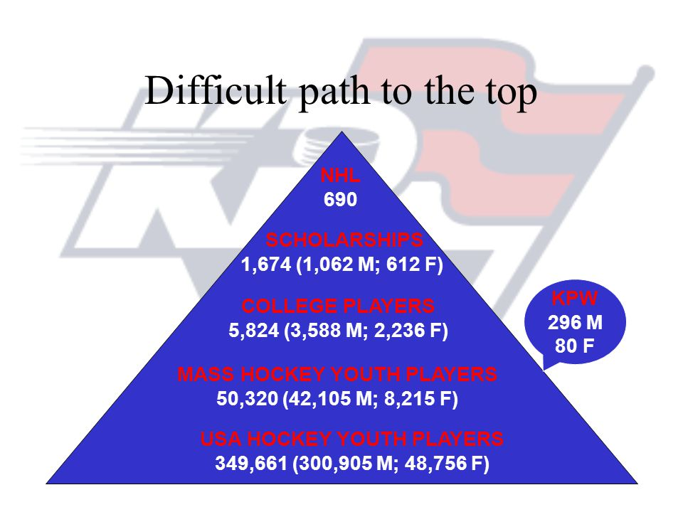 Difficult path to the top