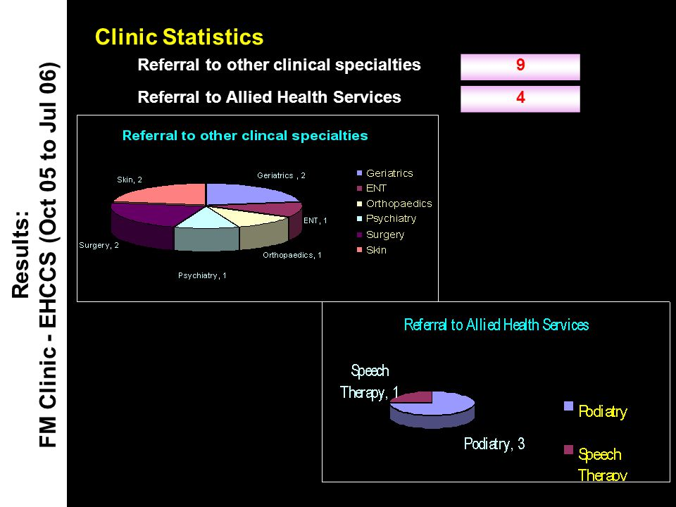 Results: FM Clinic - EHCCS (Oct 05 to Jul 06)