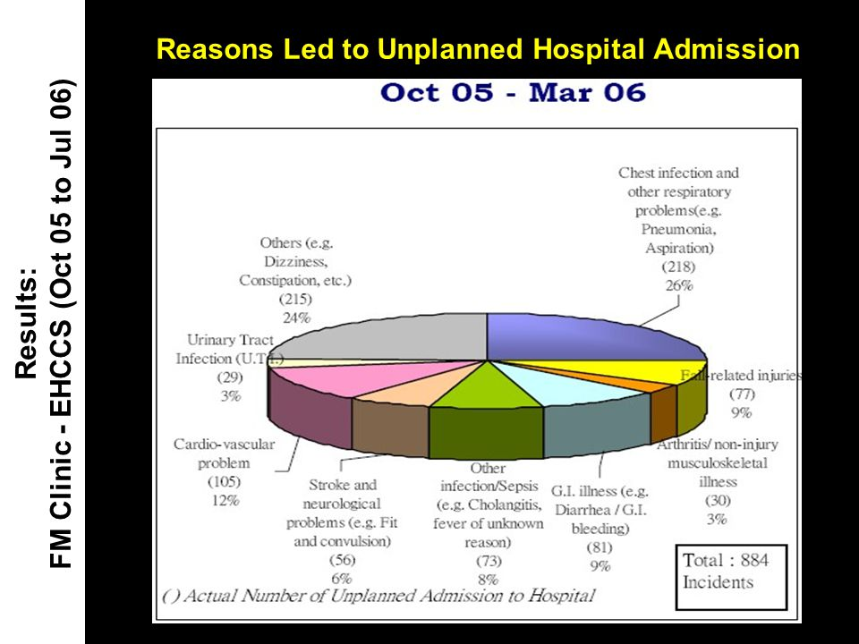 Reasons Led to Unplanned Hospital Admission