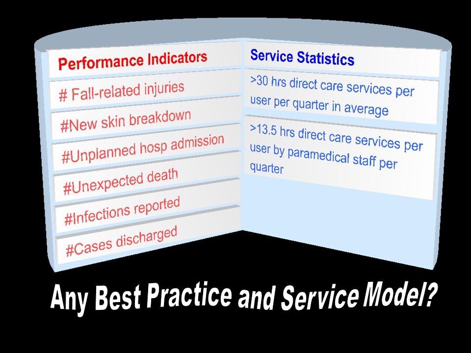 Any Best Practice and Service Model