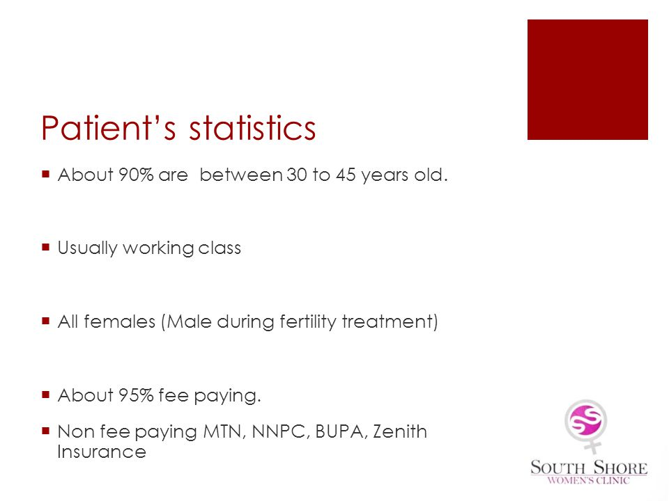 Patient's statistics About 90% are between 30 to 45 years old.
