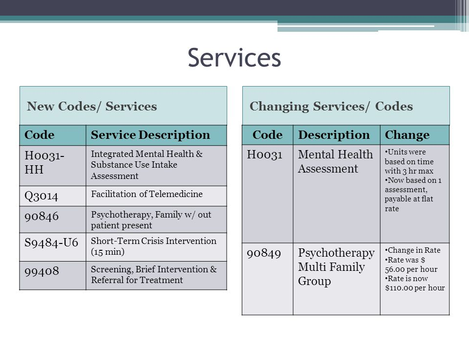Services New Codes/ Services Changing Services/ Codes Code