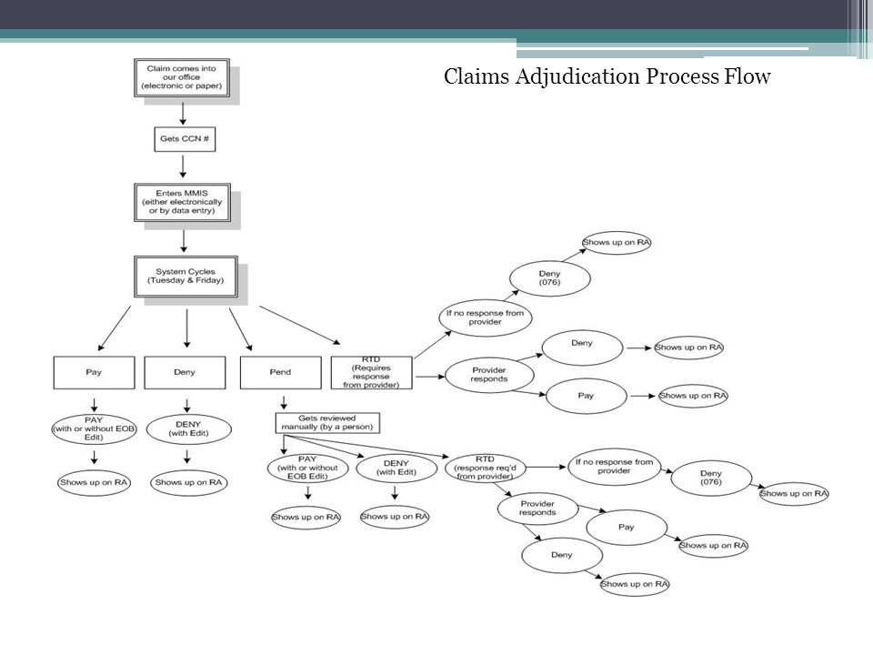Claims Adjudication Process Flow
