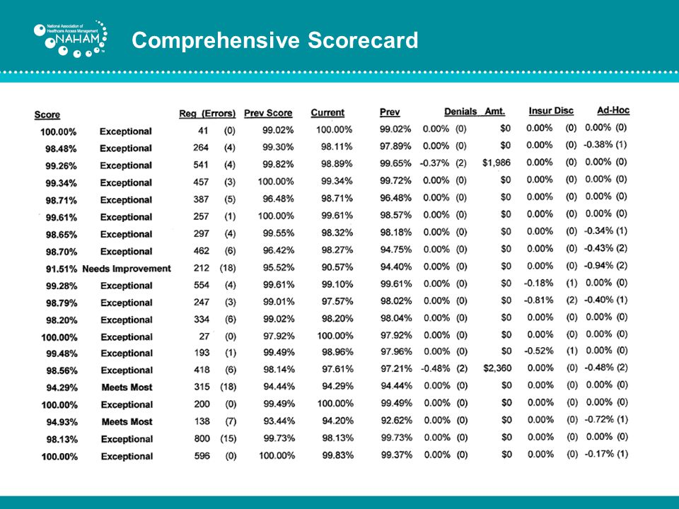 Comprehensive Scorecard