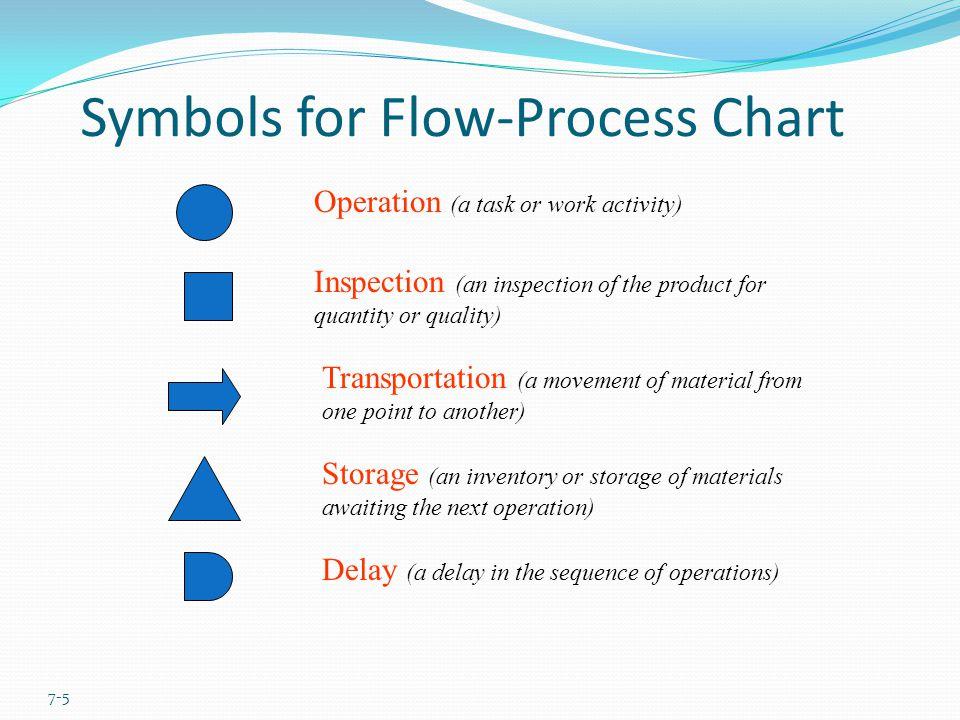 Symbols for Flow-Process Chart