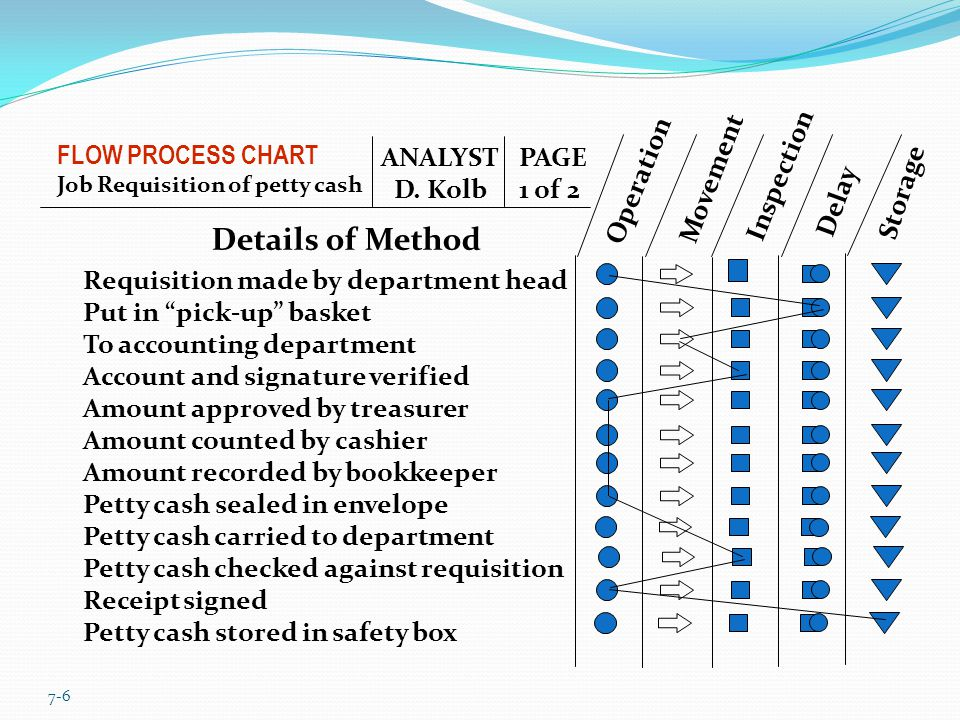 Details of Method FLOW PROCESS CHART ANALYST D. Kolb PAGE 1 of 2