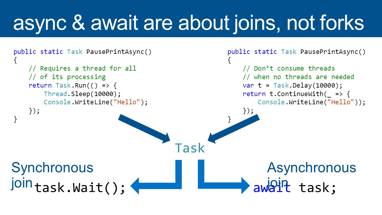 async & await are about joins, not forks
