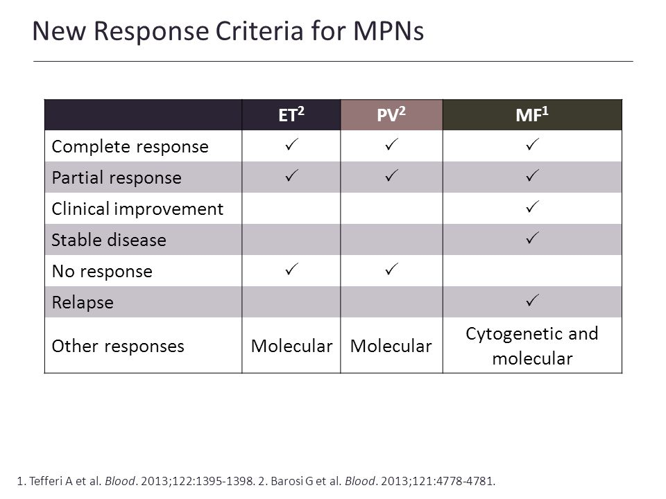 New Response Criteria for MPNs