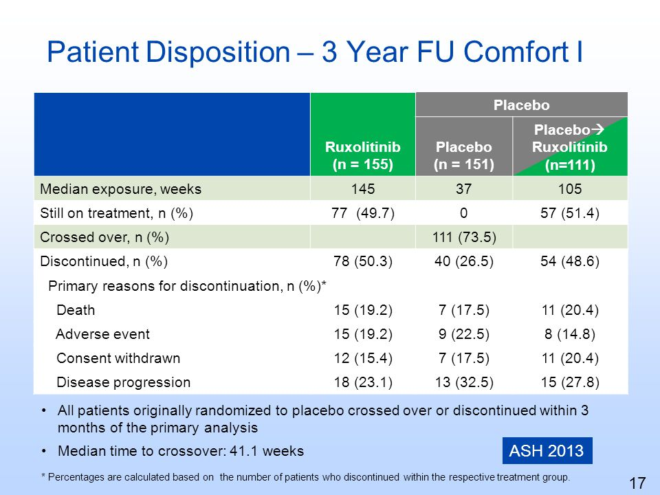 Patient Disposition – 3 Year FU Comfort I