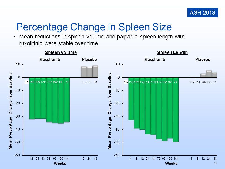 Percentage Change in Spleen Size
