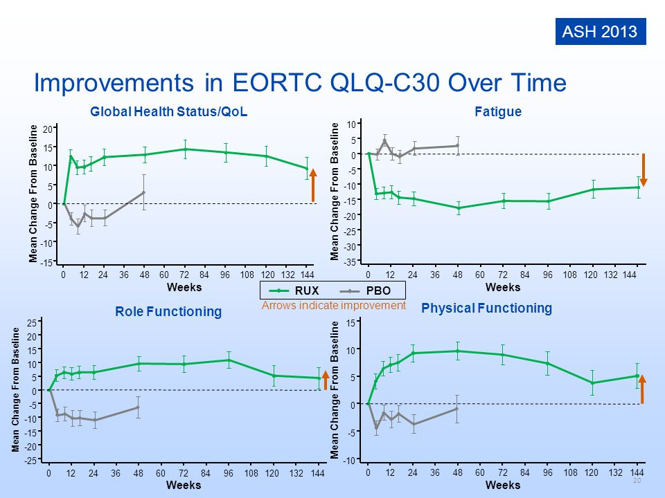 Improvements in EORTC QLQ-C30 Over Time
