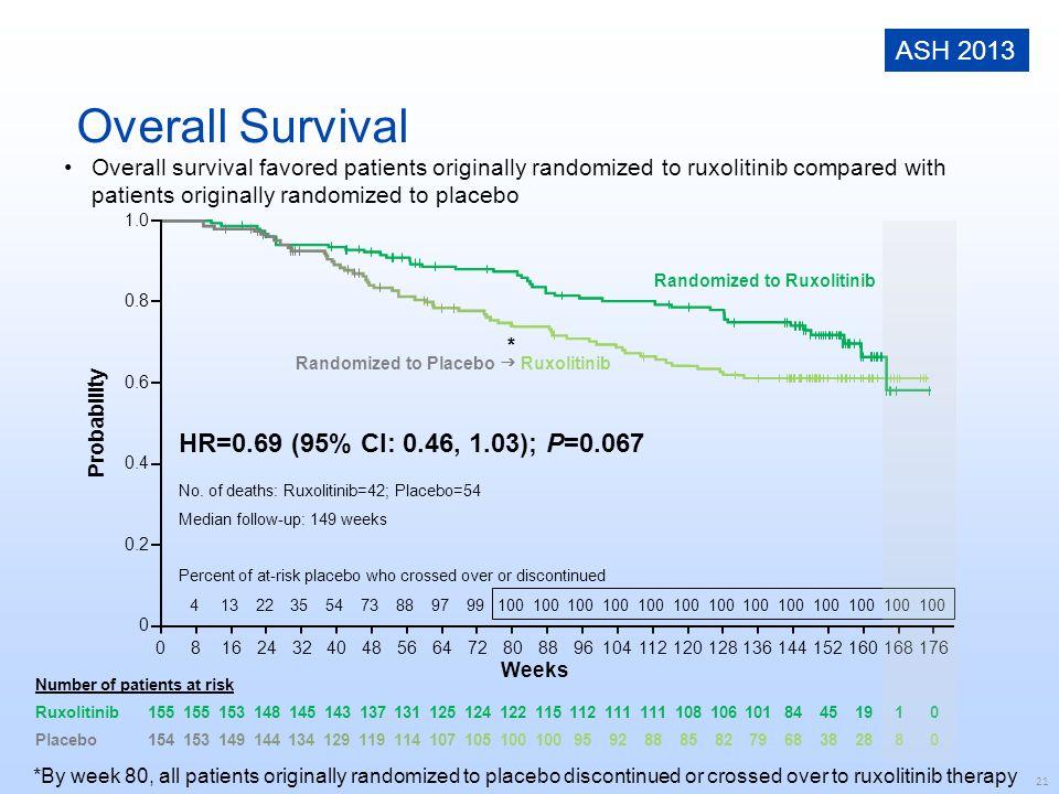 Overall Survival ASH 2013 HR=0.69 (95% CI: 0.46, 1.03); P=0.067