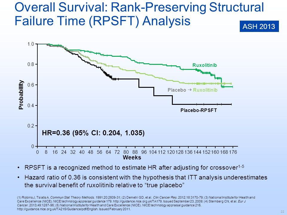 Overall Survival: Rank-Preserving Structural Failure Time (RPSFT) Analysis