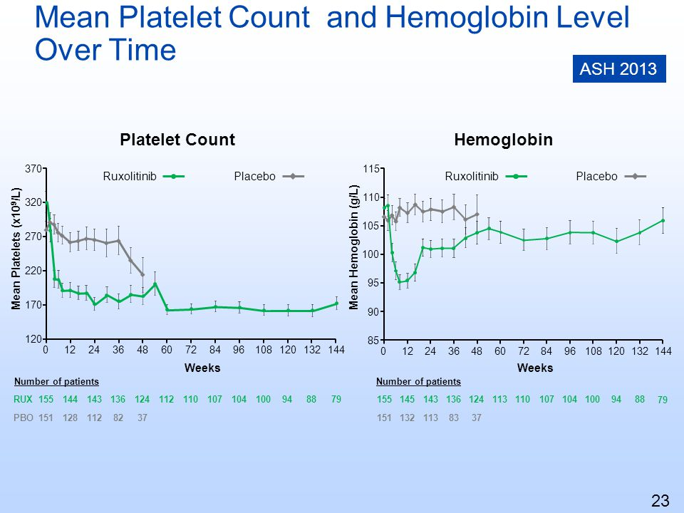 Mean Platelet Count and Hemoglobin Level Over Time