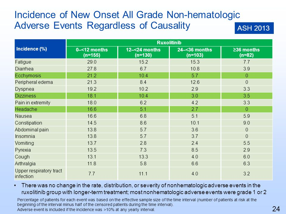 Incidence of New Onset All Grade Non-hematologic Adverse Events Regardless of Causality