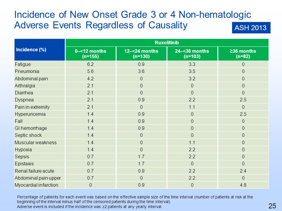 Incidence of New Onset Grade 3 or 4 Non-hematologic Adverse Events Regardless of Causality