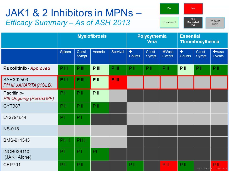 JAK1 & 2 Inhibitors in MPNs – Efficacy Summary – As of ASH 2013