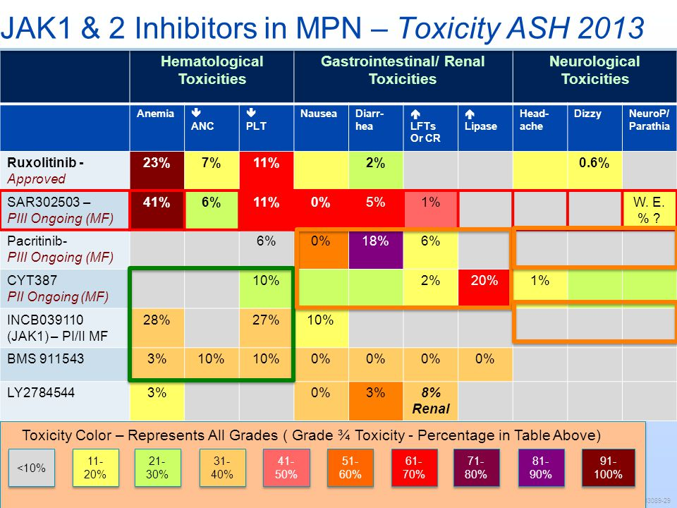 JAK1 & 2 Inhibitors in MPN – Toxicity ASH 2013