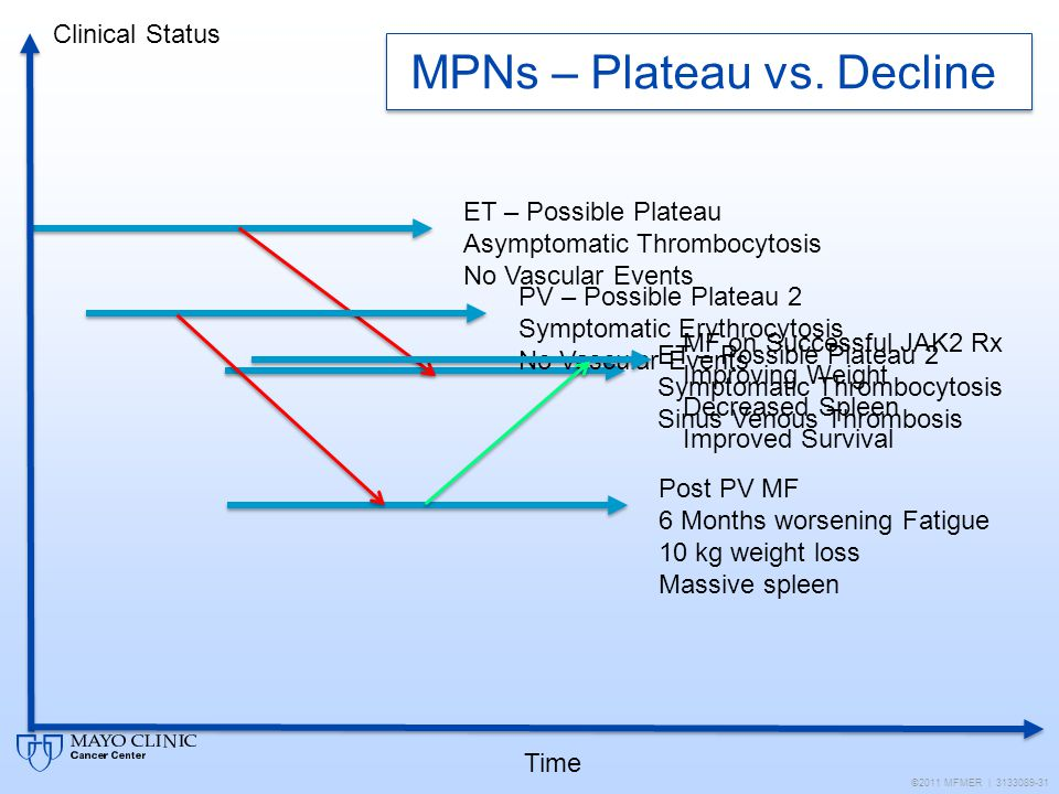 MPNs – Plateau vs. Decline