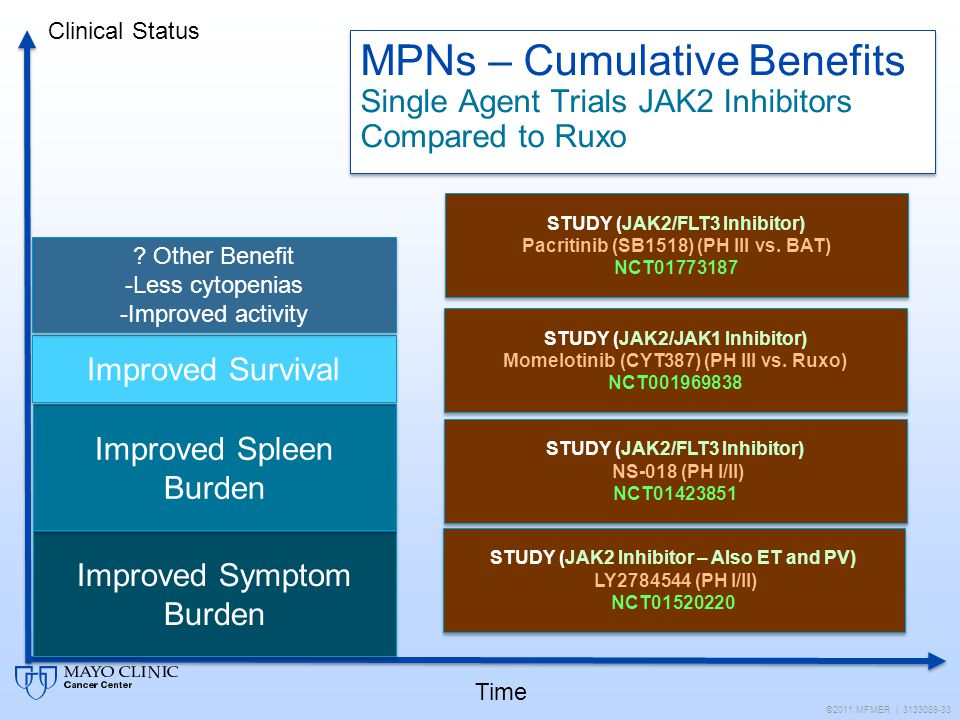 Clinical Status MPNs – Cumulative Benefits Single Agent Trials JAK2 Inhibitors Compared to Ruxo. STUDY (JAK2/FLT3 Inhibitor)