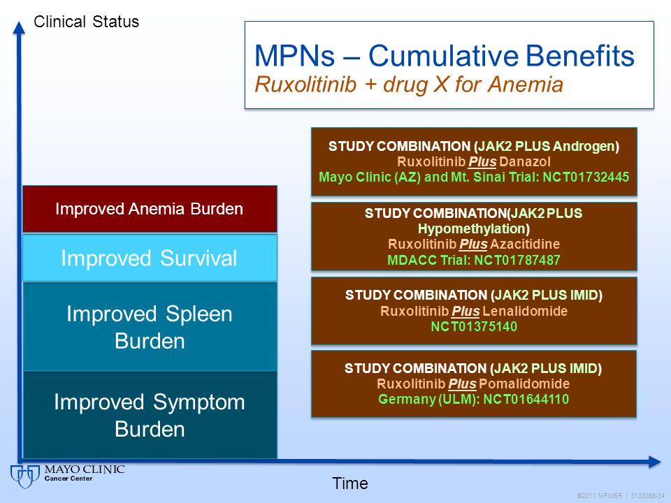 MPNs – Cumulative Benefits Ruxolitinib + drug X for Anemia