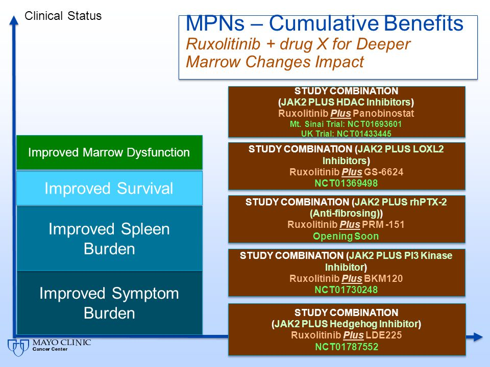 MPNs – Cumulative Benefits Ruxolitinib + drug X for Deeper Marrow Changes Impact