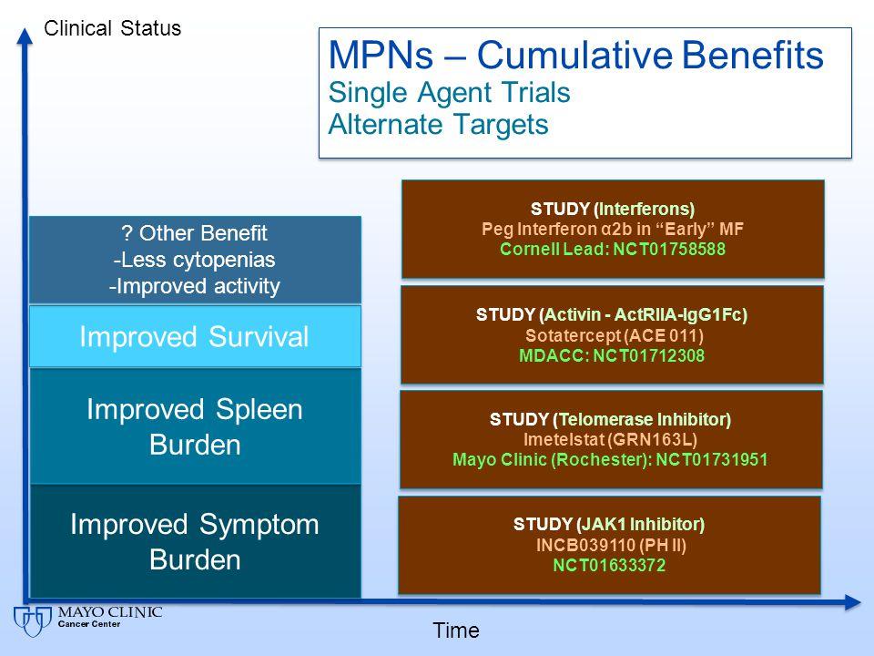 MPNs – Cumulative Benefits Single Agent Trials Alternate Targets
